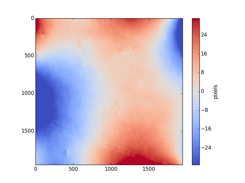 swarp/output/det_dist/figures/2D_disto_v_FC.png