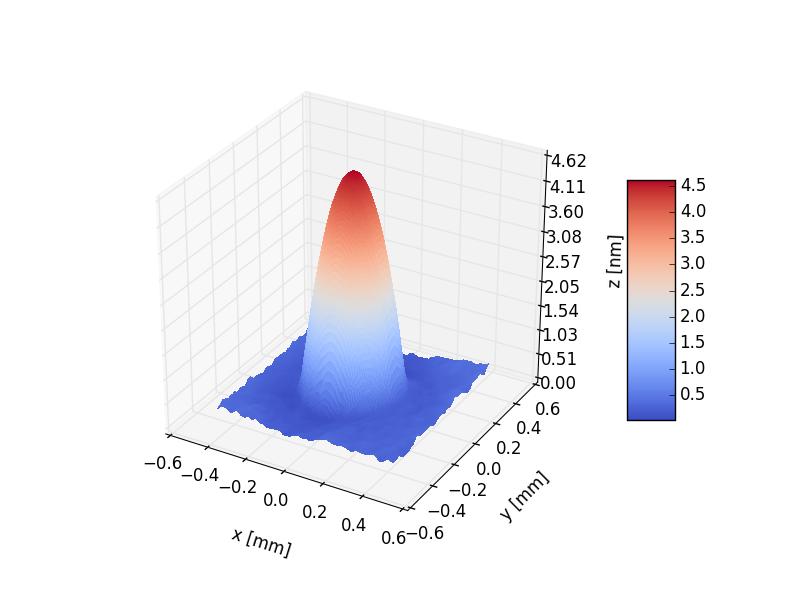 swarp/output/figures/3D.png