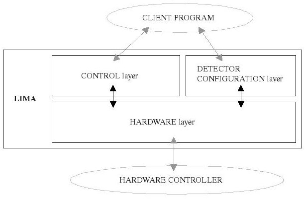 docs/Lima_architecture_figure.jpg