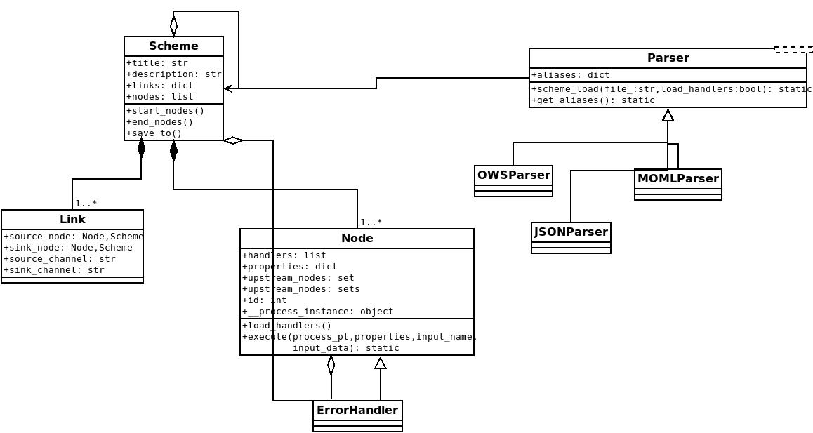 doc/scheme_uml_class_diag.png